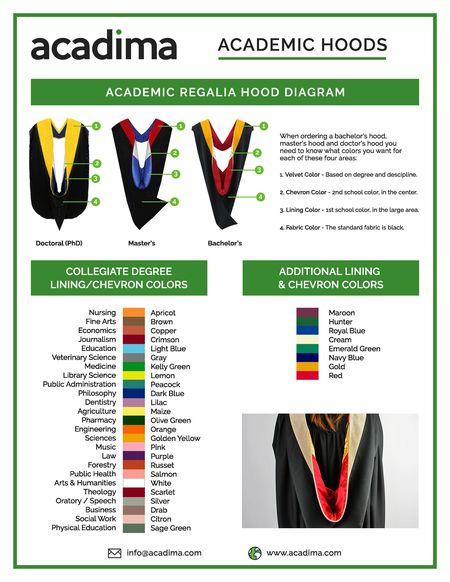 Academic Hoods